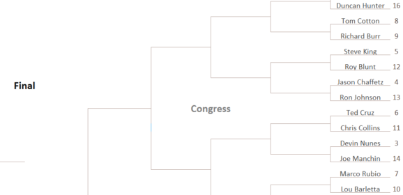 The Most Soulless Person to Associate With Donald Trump Tournament: Congress Region